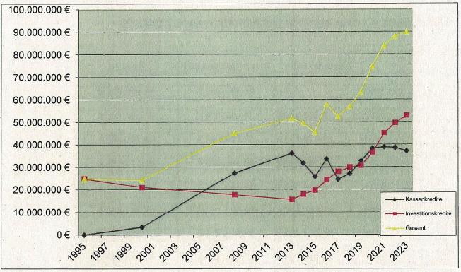 Schuldenentwicklung 2020 - Quelle Stadt Elsdorf