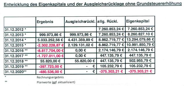 Haushalt 2016 - Quelle Stadt Elsdorf